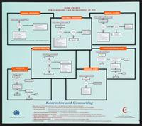 Flow-charts for syndromic case management of STD